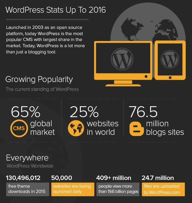 why-wordpress-stats-2016